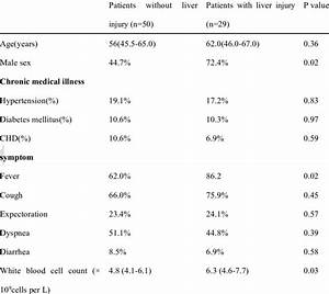 Clinical Characteristics Of Patients With 2019 Novel
