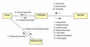 Uml And Design Patterns  Atm Application Uml Diagrams