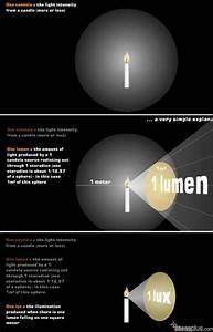 Candela Lumen Tabelle : beda lumens vs candela vs lux dalam cahaya lampu ~ Markanthonyermac.com Haus und Dekorationen