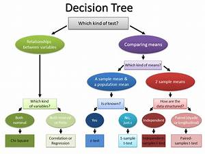 Decision Tree For Hypothesis Tests  U2026