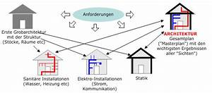 Was Ist Ein Architekt : systemarchitektur ~ Frokenaadalensverden.com Haus und Dekorationen