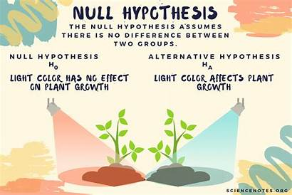 Hypothesis Null Example Examples Variable Independent Between