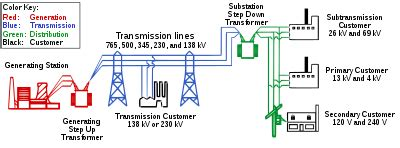 Electric Power Transmission Wikipedia