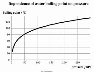 What Is The Boiling Point Of Water At 2 Atm