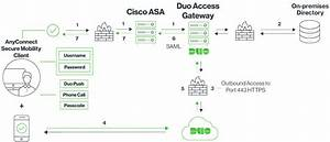 Duo Protection For Cisco Asa Sso With Anyconnect