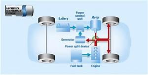 Diagram Of Toyota Hybrid System A 2 Second Generation  Hybrid Synergy Drive
