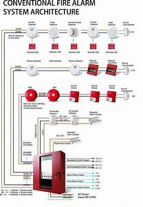 Conventional 16 Zones Fire Alarm Control Panel