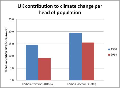 How Big Is The Average Briton's Carbon Footprint, Really?