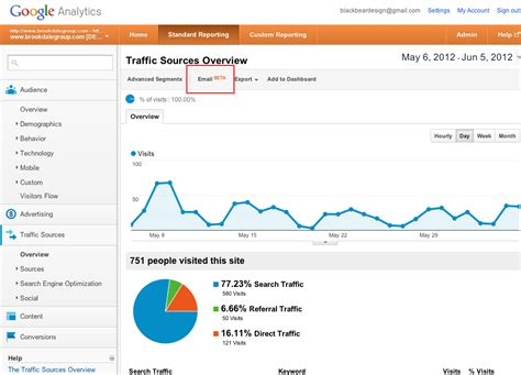 How To Set Up Google Analytics Email Reports. How Do You Say And In Spanish. Atascocita Dental Associates. Office Administration Degree Online. How To Get A Mortgage After Foreclosure