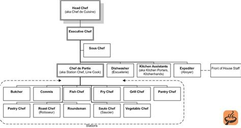 Kitchen Hierarchy In by Kitchen Hierarchy Projects To Try Pastry Chef