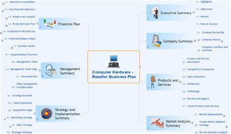 mind map exchange solution conceptdrawcom