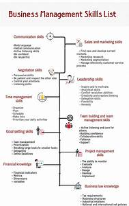 Business Management Skills To Be Successful In Business