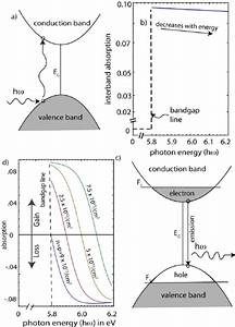 A  Schematic Diagram For Photon Absorption By Free Electrons In