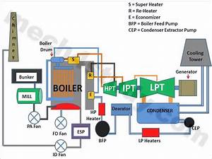 Thermal Power Plant   Principle  Parts  Working