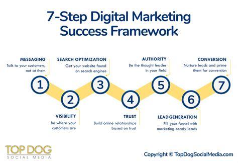 digital marketing course in canada vistage tec canada social selling top social media