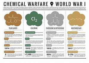 Firsts of World War I – Gas   guernseydonkey.com