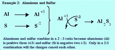 how do you determine the formula of an ionic compound