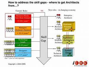 Architects skill gap analysis