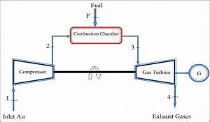 Open Simple Cycle Gas Turbine Power Plant