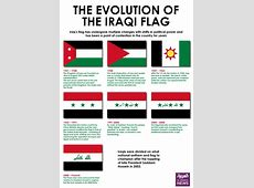Evolution of the Iraqi Flag