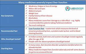 Liver Function Test  Lft  Symptoms Of Fatty Liver And