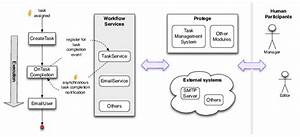 Integration Of Workflow Engine With Protege  This Diagram