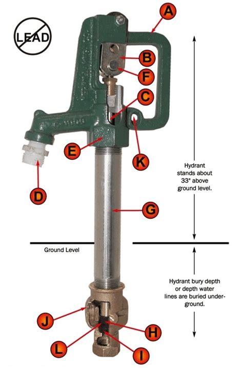 freeze proof faucet diagram rv faucet diagram rv fridge diagram elsavadorla
