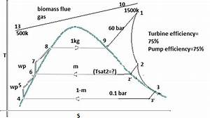 T S Diagram For The Biomass Power Plant