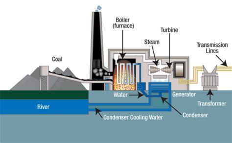 Air Source Heat Pump Versus Oil Boiler Pictures