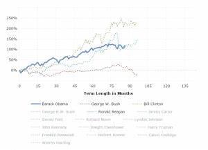 S P 500 Chart Ytd Dow Jones 10 Year Daily Chart Macrotrends
