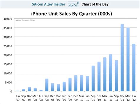 iphone rates chart of the day iphone unit sales business insider