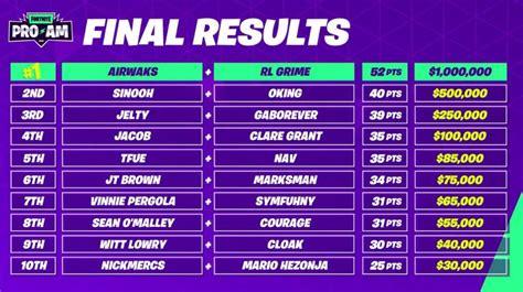 fortnite pro  breakdown  results