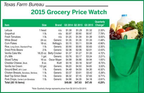 bureau price food prices slight dip farm bureau media center