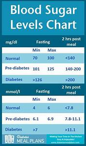 Diabetes Blood Sugar Levels Chart  Get A Printable Copy