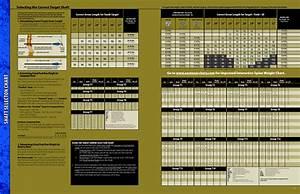 Easton Arrow Spine Chart Seleção De Flechas Pela Tabela Easton Para Iniciantes