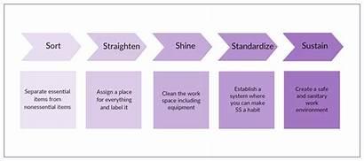 Process Improvement 5s Methodology Methodologies Mapping Value
