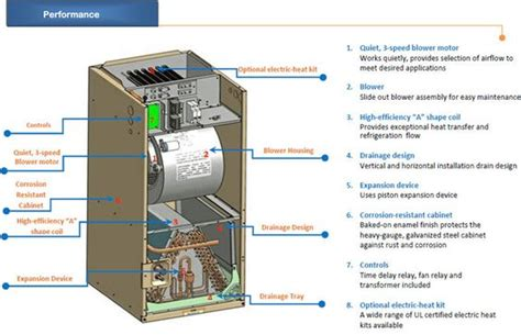 Home Air Conditioners Pinterest
