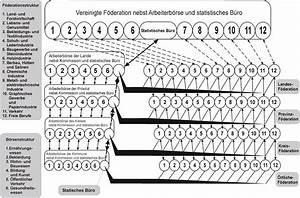 10  Diagramm Aufbau