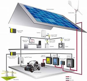 Smart Home Systeme 2017 : eco smart home system knights energy ~ Lizthompson.info Haus und Dekorationen