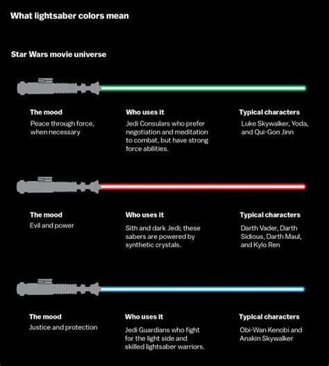 what color lightsaber for wars fans the meaning lightsaber colors
