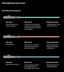 For 'Star Wars' Fans: The Meaning Behind Lightsaber Colors ...  Lightsaber