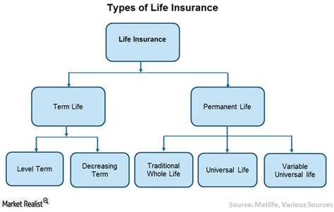 What Are The Different Types Of Life Insurance Policies