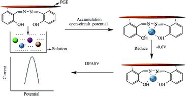 selective electrochemical determination  trace level copper   salicylaldehyde azine
