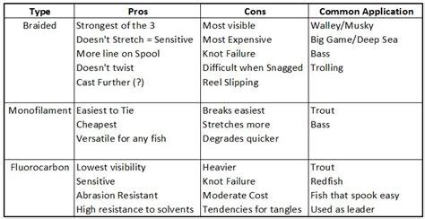 tips  choosing   fishing    spinning reel