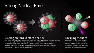 Diagrams Of Strong Nuclear Forces