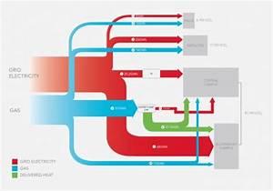 Sankey Diagrams  U00bb Uk
