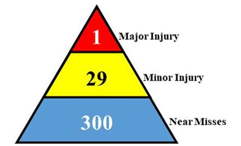 "The ""safety triangle:"" A useful, yet complicated, theory ..."