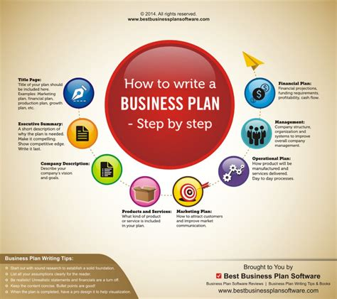 Creating A Business Plan Step By Step | Business Plan Samples