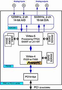 Pp111 Pci Software Radio Development Platform