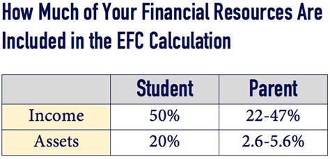 strategies  maximizing college financial aid part